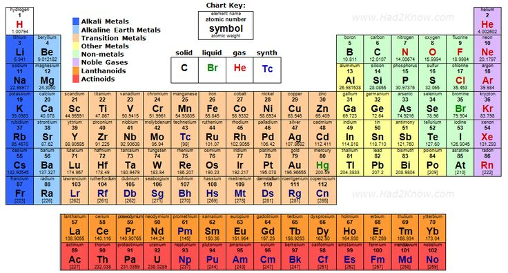 Periodic table of elements | Middle School Science ...