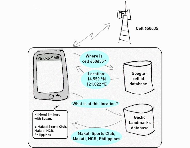 Simplified diagram of the messages passed during a network location lookup in Gecko SMS. The messages areusually passed purely inside the phone with cached data, sometimes over the Internet  ...