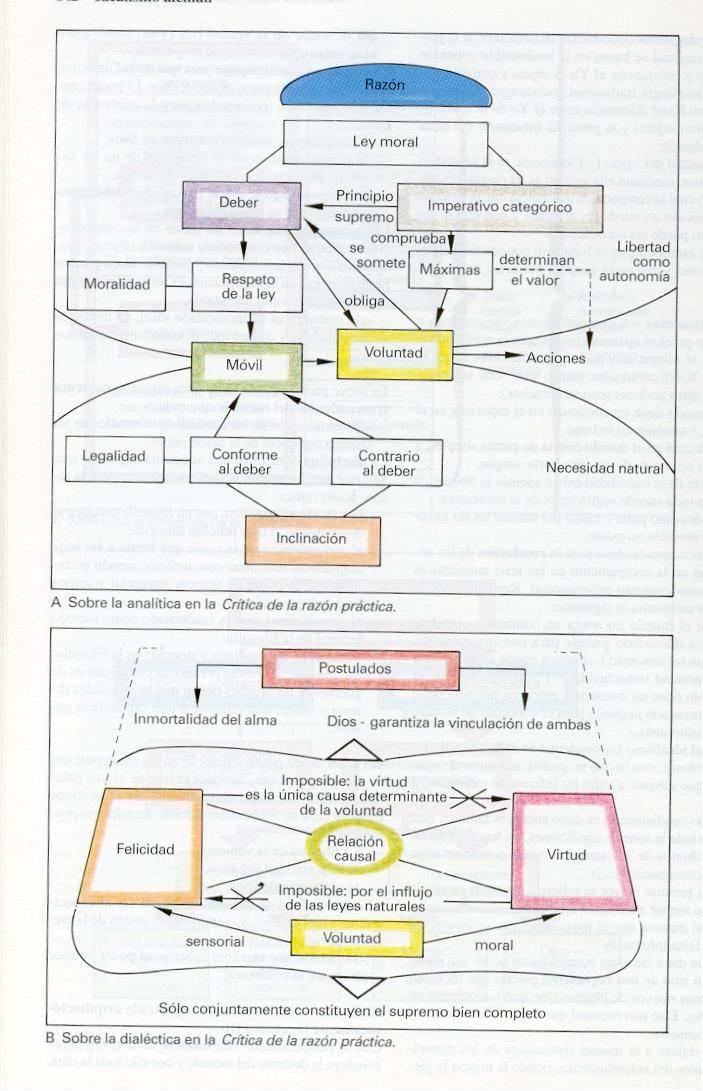 ATLAS FILOSOFIA: Kant - Razon Practica
