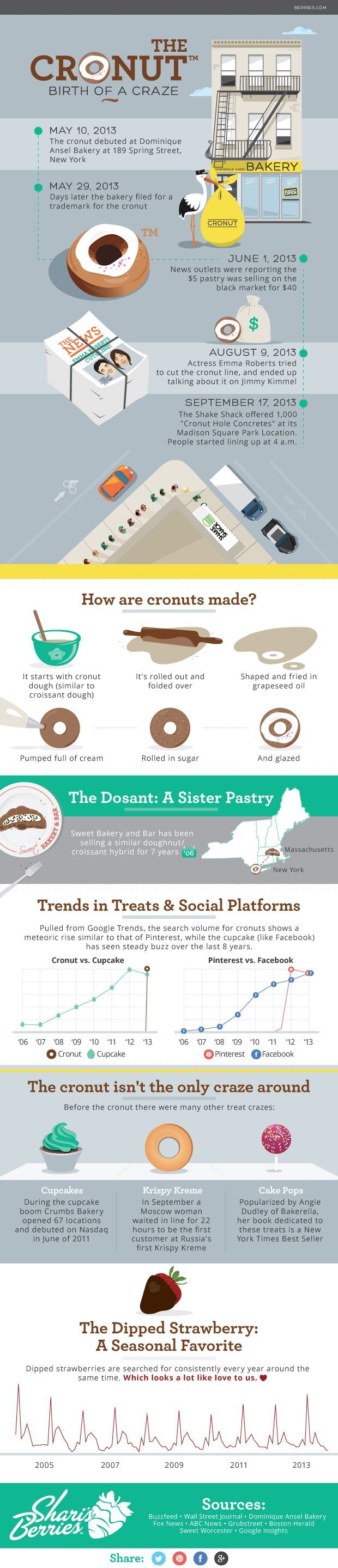 Awesome cronuts infographic!