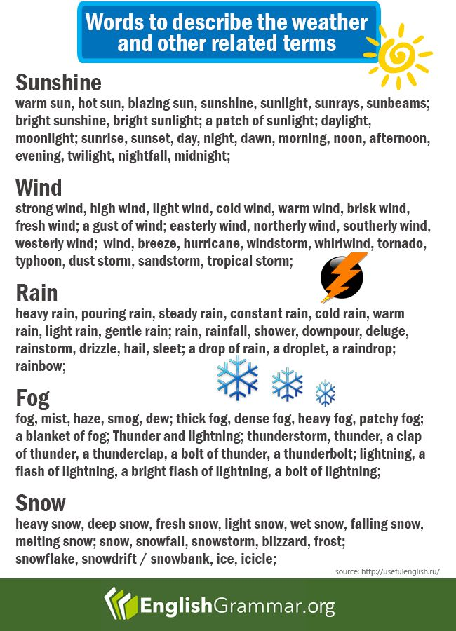 Words to describe the Weather and other related terms