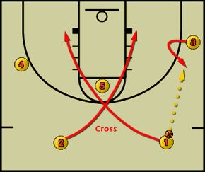 Basketball Plays - Offensive Basketball Set Play Free #Basketball Plays #Simple Basketball Plays