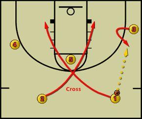 Basketball Plays - Offensive Basketball Set Play Free #Basketball Plays #Simple Basketball Plays