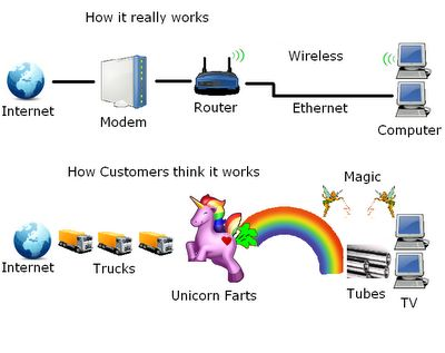 Funny difference between how customers think Internet works and ...