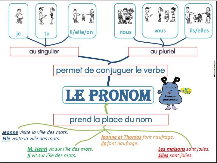 Carte mentale PRONOM                                                                                                                                                     Plus