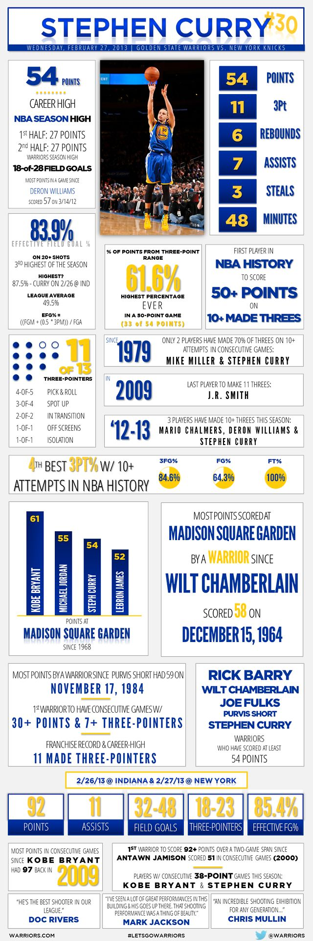 Great job @Julie Phayer!! An infographic look at Stephen Curry's historic 54-point performance against the New York Knicks on February 27, 2013.