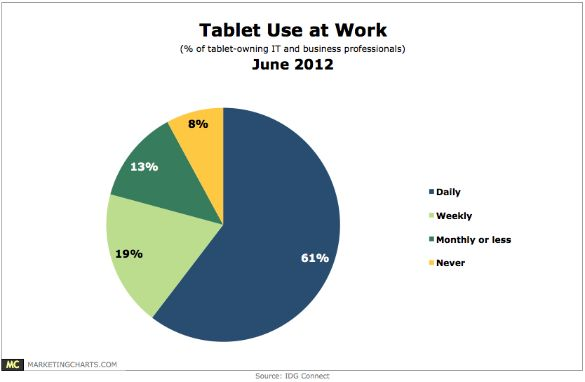 As Tablets Take Hold At Work, More Look to Android Than iPad