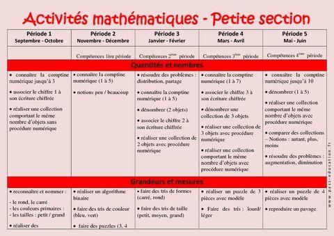 Activités Mathématiques - Progression annuelle - Petite section - PS - Maternelle - Cycle 1 - Pass Education