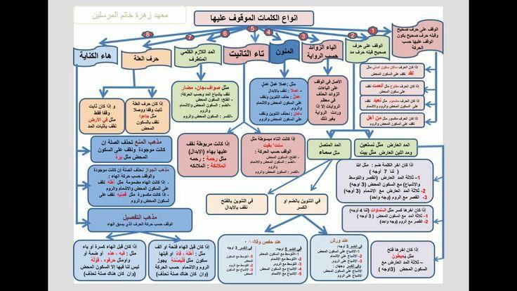أنواع الكلمات الموقوف عليها Bullet Journal Ramadan Journal