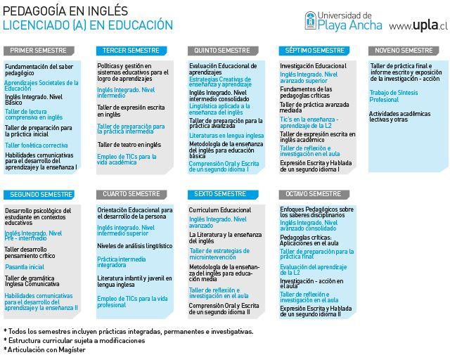 Universidad de Playa Ancha - Admisión - Pedagogia en Inglés - Malla