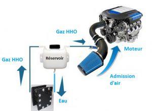 Le générateur HHO est un boitier permettant de générer du gaz HHO aussi connu sous le nom de gaz de Brown. L'ajout d'hydrogène dans le moteur améliore la combustion des gaz du carburant essence ou diesel. >> Generateur HHO --> http://kitgenerateurhho.com/