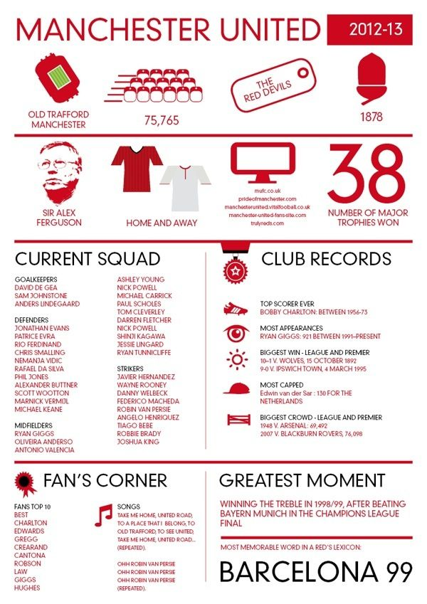Man United Inforgraphic.