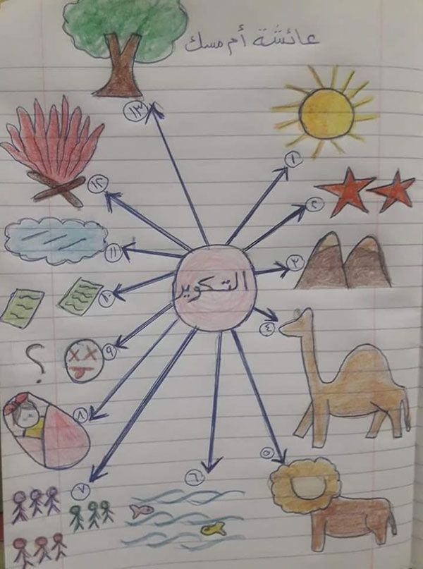 هل تنسى ترتيب آيات سورة التكوير إليك هذه الخريطة Islamic Kids Activities Arabic Kids Arabic Alphabet For Kids