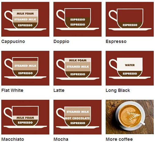 Types of Coffee showing the differences for the Flat White variety
