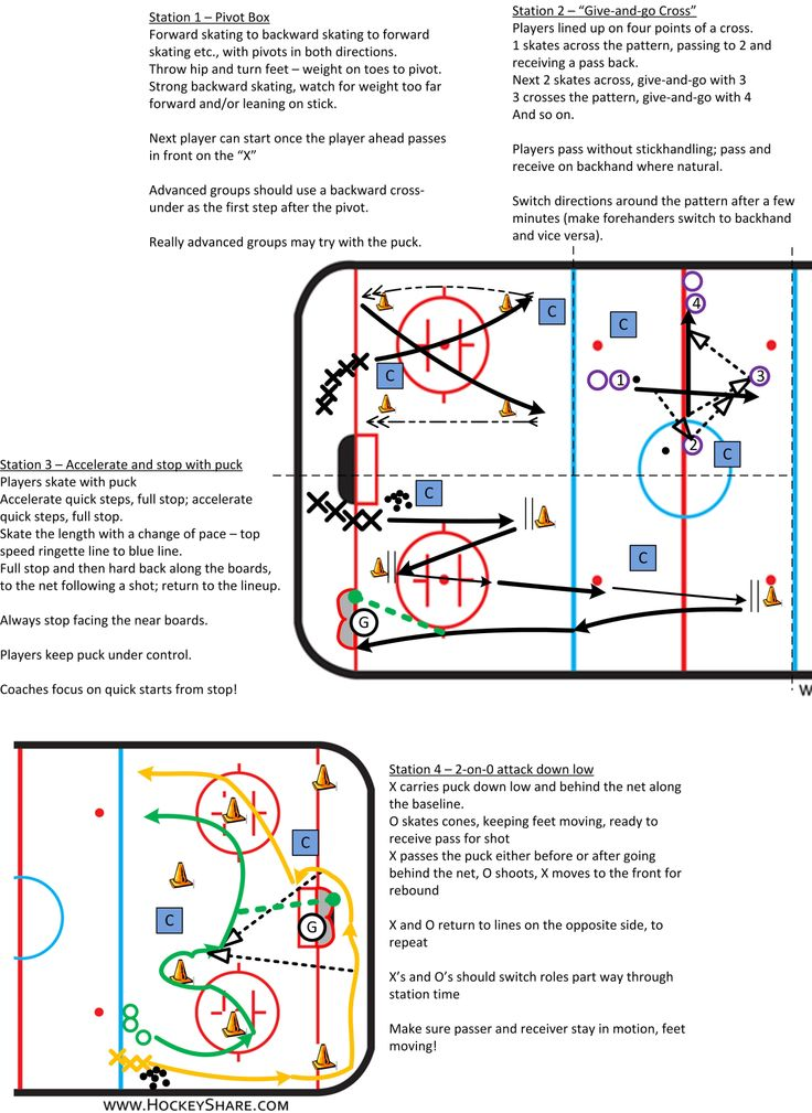 Full-ice practice plan for Novice / U8, with four stations. Fairly advanced.