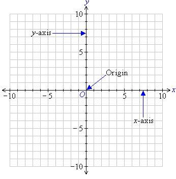 25+ parasta ideaa Pinterestissä Eje de coordenadas Mitosis - graph paper with axis