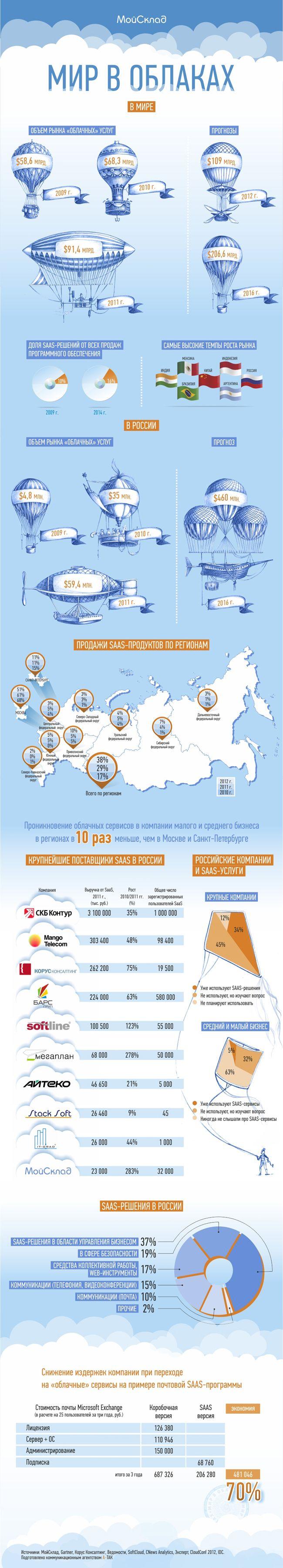 Инфографика: мир в «облаках»  #Infographics: the world in the #clouds