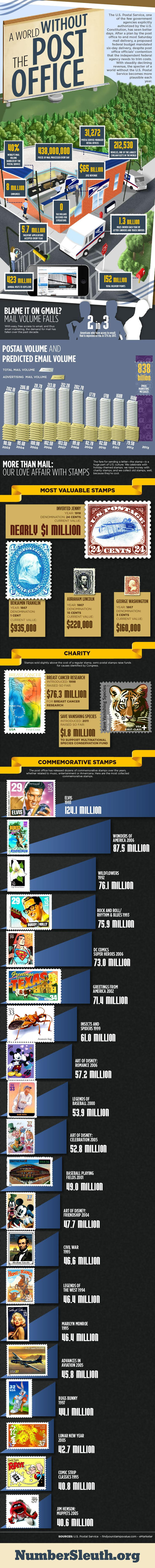 With steadily declining revenue, the specter of a world without the U.S. Postal Service becomes more plausible each year.