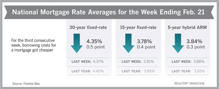 Pin By Ernest Fernandez On Home Buying Tips Mortgage Interest