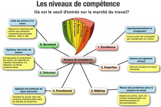 cv competences savoir faire marketing communication