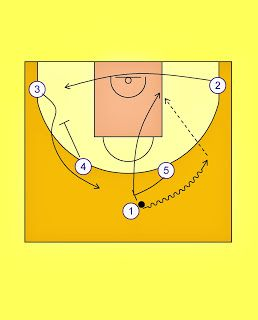 Pick'n'Roll. Resources for basketball coaches.: Real Madrid Horns Offense (1)