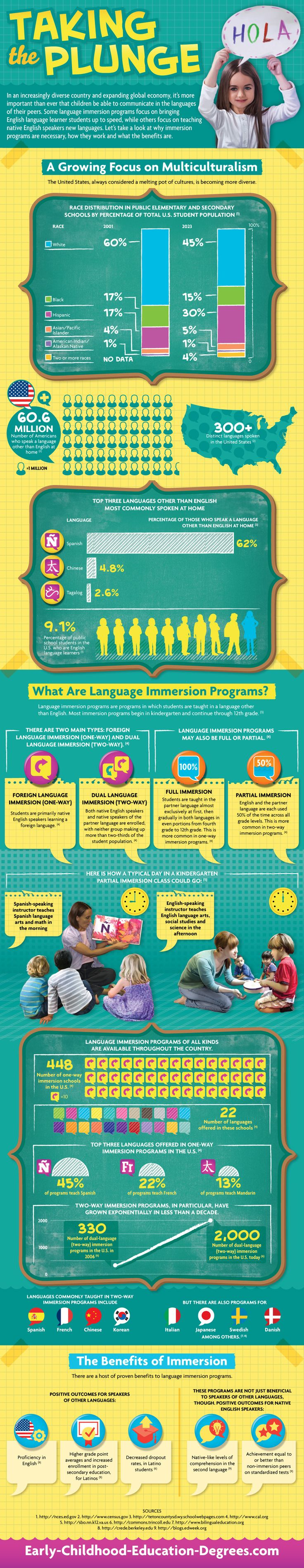 In an increasingly diverse country and expanding global economy, it's more important than ever that children be able to communicate in the languages of their peers.