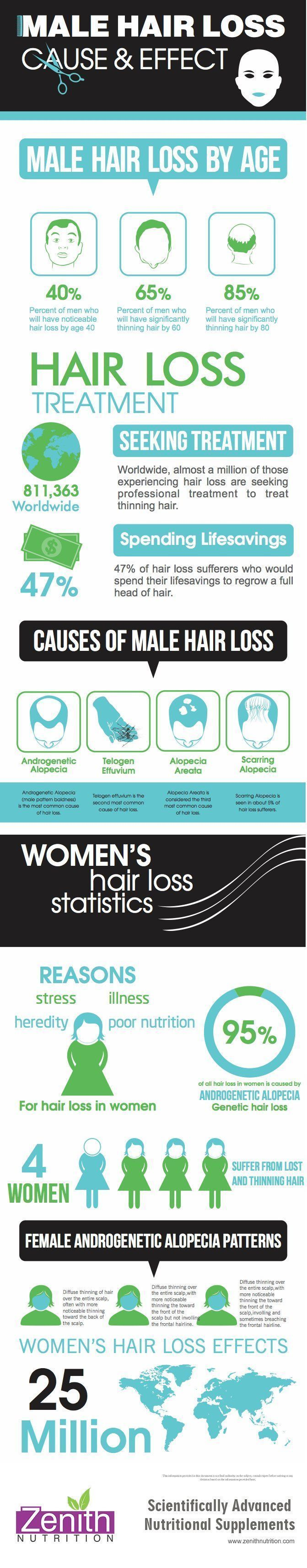 Hair Loss Causes & Effects. Hair loss by age, hair loss treatment, seeking treatment, spending life savings, causes of hair loss. Best supplements from Zenith Nutrition. Health Supplements. Nutritional Supplements. Health Infographics #hairlossinfographic