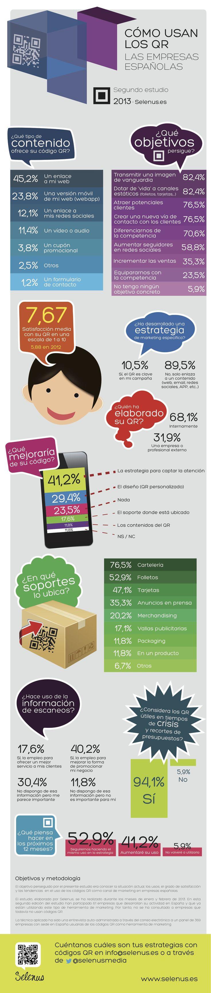 Cómo usan los códigos QR las empresas españolas vía @Cdperiodismo