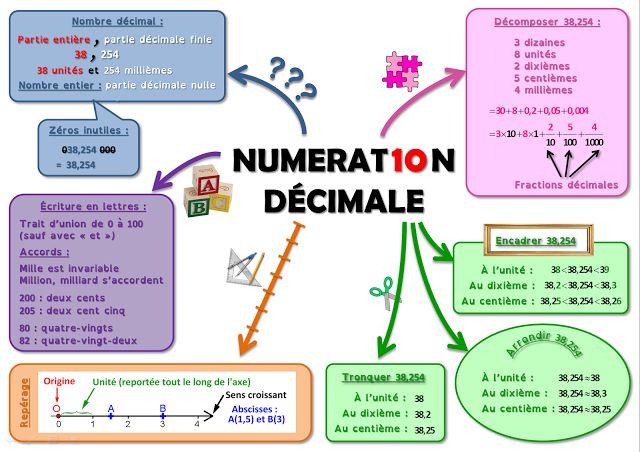Numération décimale