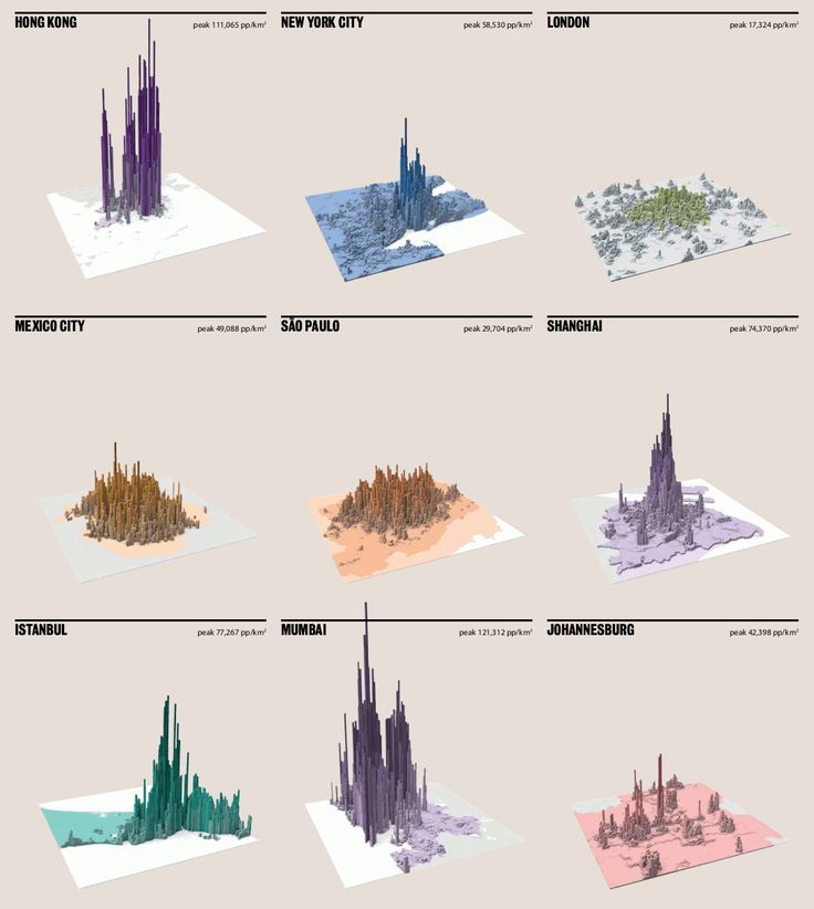 # Week5 In this graphic we are shown major world cities based on their densities. In some cities, there is really no sprawl since it is all contained in one area but some have a very wide reaching sprawl.