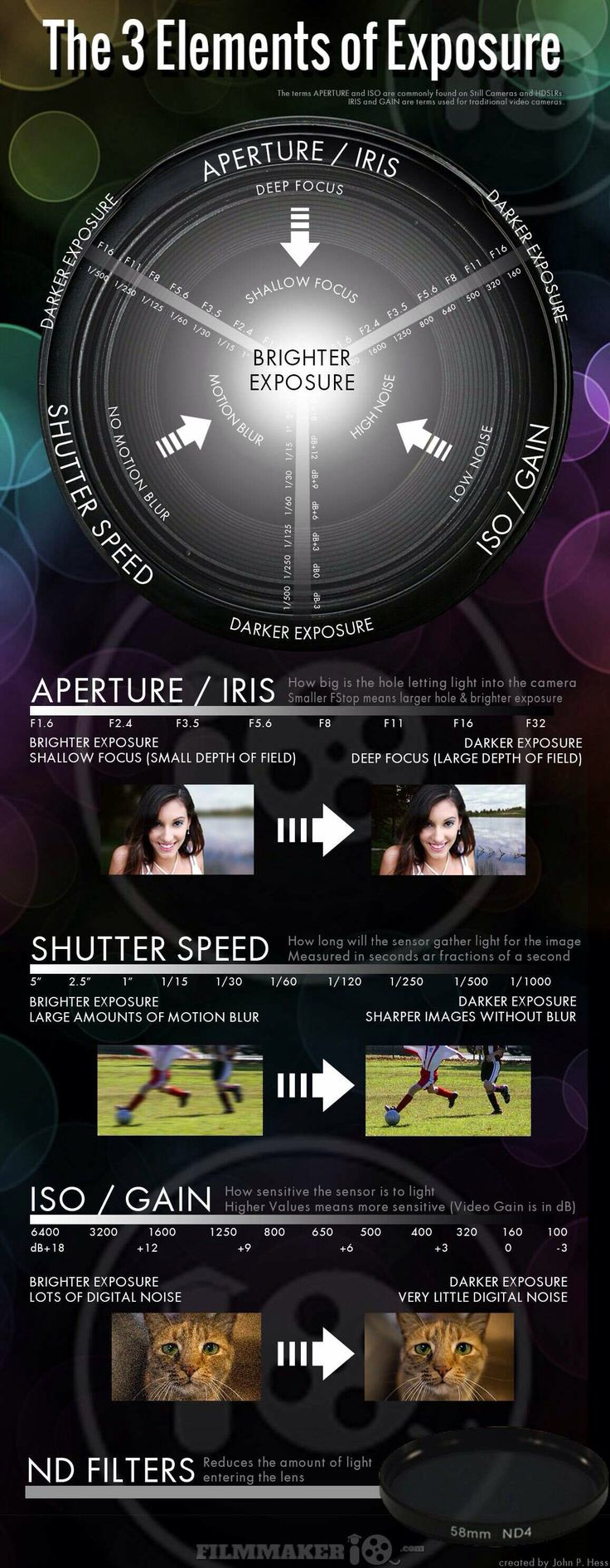 great visual on aperture/shutter speed/iso and how they work together at different settings