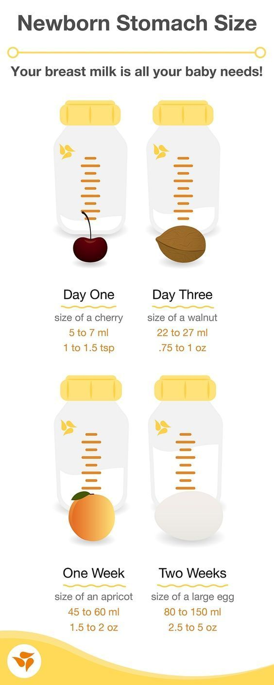 Breast milk is the perfect nutrition for your baby. We hope this chart gives you peace of mind that you're giving your baby enough liquid gold!