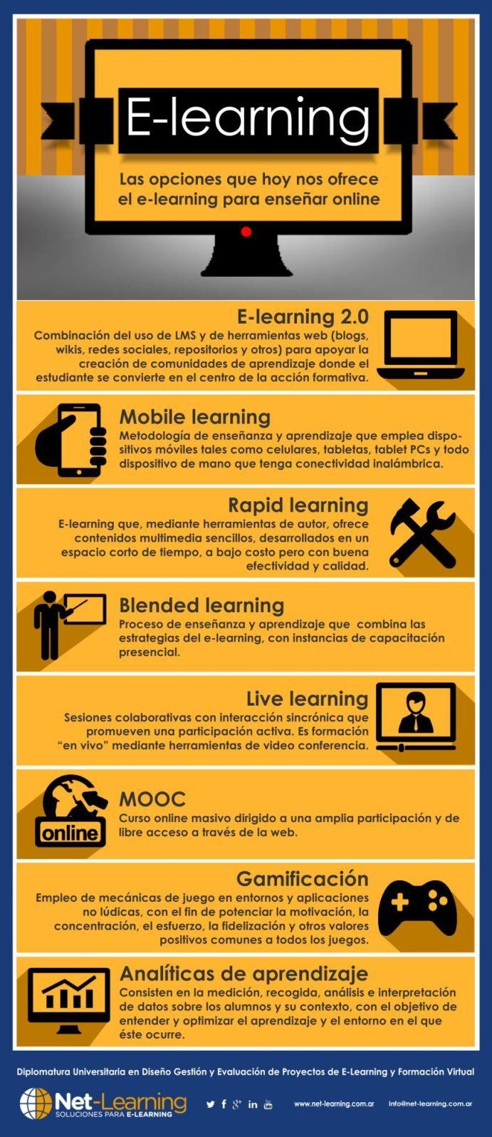 eLearning8ModelosEnseñanzaAprendizaje-Infografía-BlogGesvin