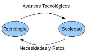 Las Personas Como Sociedad Son Los Que Dan Avance A La Tecnología Ya Q Son Tomadas Como Necesidades Y Retos Para Cada Una De Las Personas Que Conforman Una Sociedad .