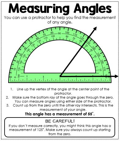 Measuring Angles Anchor Chart. This mini anchor chart is a great addition to your interactive math journal. It provides a visual and step by step instructions on how to use a protractor to measure angles.