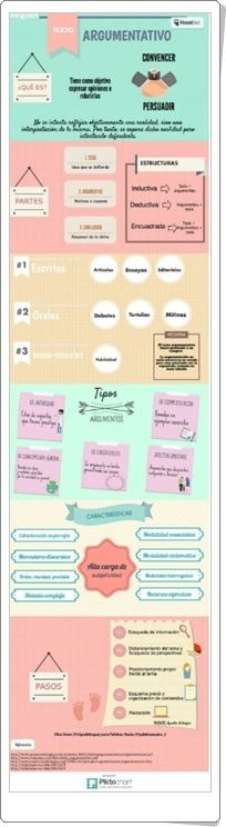 Texto argumentativo (Infografía de alfredovela.files.wordpress.com)