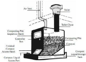 10 best Compost Toilets images on Pinterest   Composting toilet ...