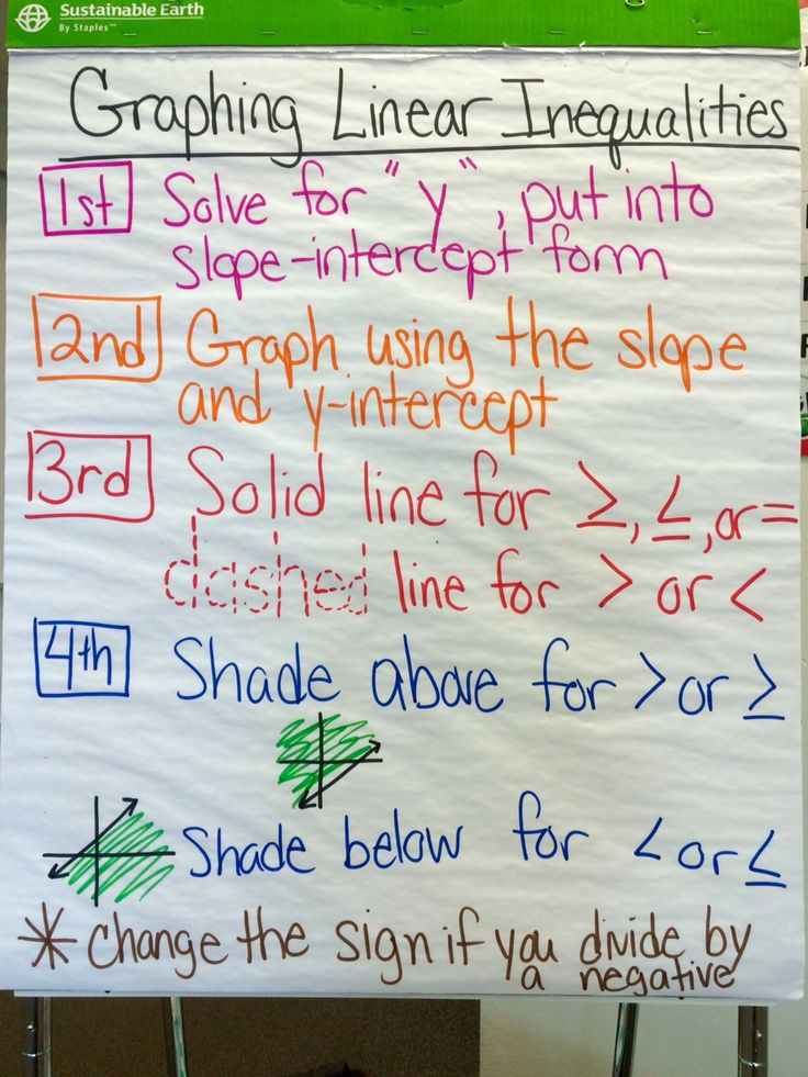 26 best Anchor Charts images on Pinterest Classroom ideas, Math - anchor charts