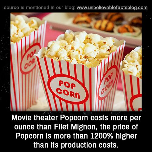 Movie theater Popcorn costs more per ounce than Filet Mignon, the price of Popcorn is more than 1200% higher than its production costs.