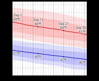 Average Weather In September For Prague, Czech Republic