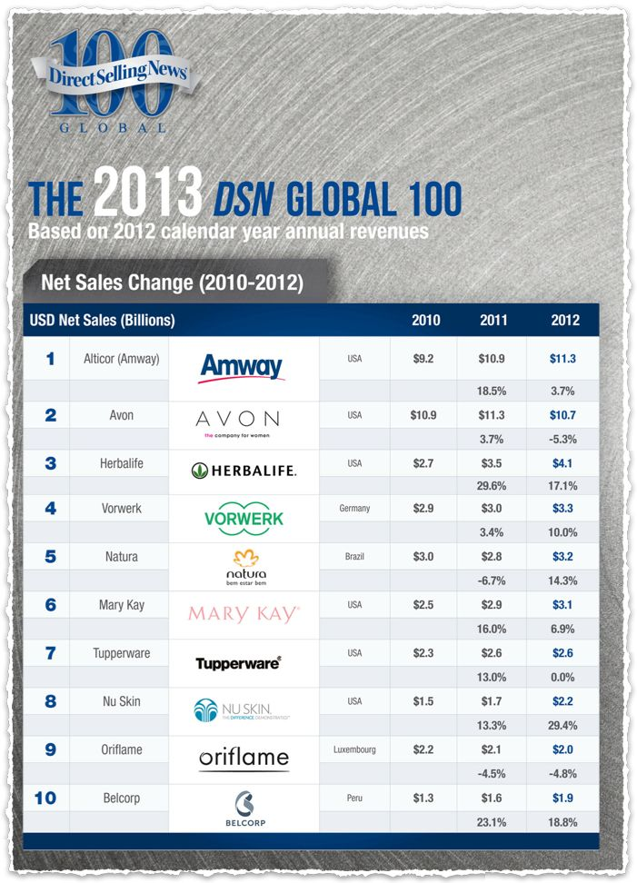 amway corporation direct selling company About us amway is the world's no 1 direct selling business, according to the direct selling news global 100 established in 1959, with sales of $95 billion, amway operates in more than 100 countries and territories.