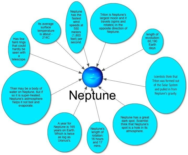 3 Interesting Facts About Neptune | These three images are all photos of my group's planet choice which is ...