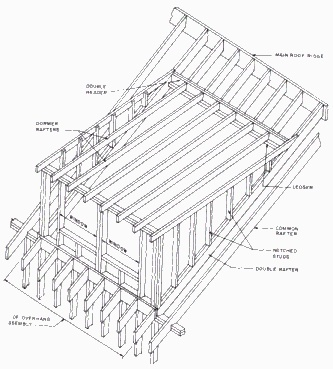 120 best images about mansard roof on pinterest arches for Mansard roof section
