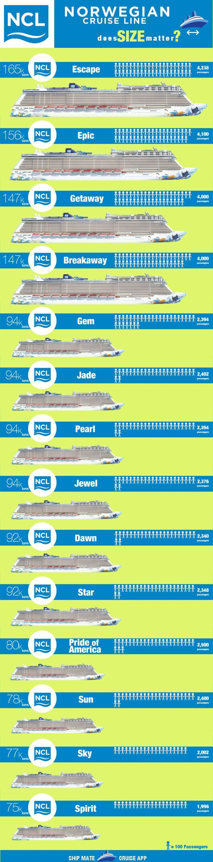 Royal Caribbean Cruise Ship Sizes | Detland.com