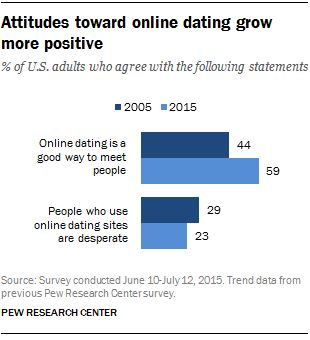from Scott research topics for online dating