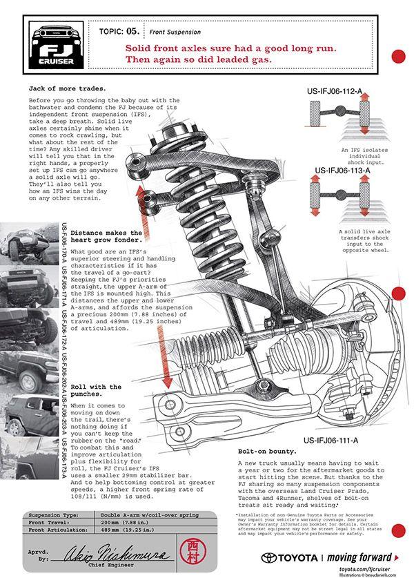 Fj Cruiser Ads Technical Illustration And Diagrams Explaining The
