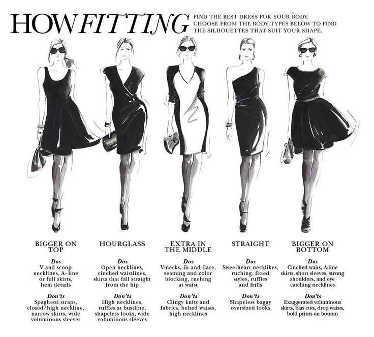 How Fitting: Find the best dress for your body. Choose ...