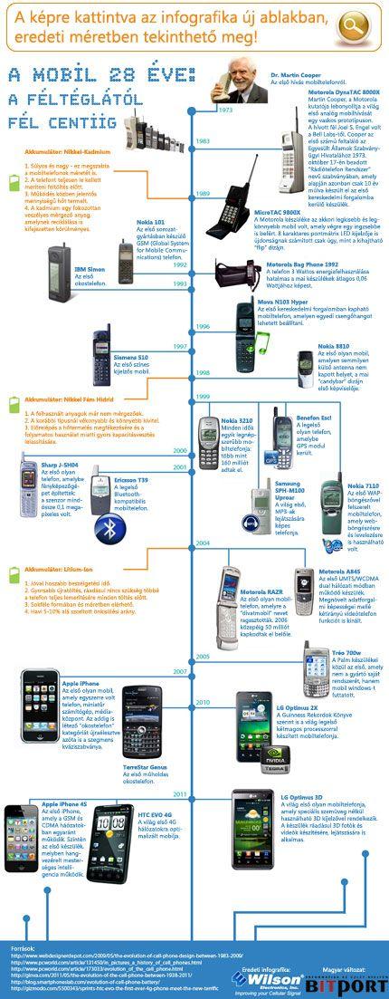 Féltéglától fél centiig: a mobiltelefon 25 éve  Az első mobilhívás 1973-ban történt, azóta az első hatalmas és kezdetleges készülékek helyett már okostelefonokkal szaladgálunk. Az iPhone 4S bejelentése és az Android Ice Cream Sandwich leleplezése között egy infografikában vázoljuk fel a történteket.  http://www.bitport.hu/mobilitas/felteglatol-fel-centiig-a-mobiltelefon-25-eve-infografika