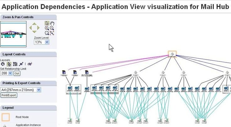 Discovery and dependency mapping tools did a better job at maintaining and visualizing relationships but still fell short.