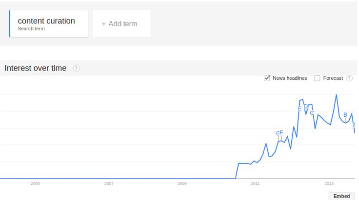 The rise of Content #Curation:  #trends 2004-2013